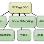 Off Page Optimizacija